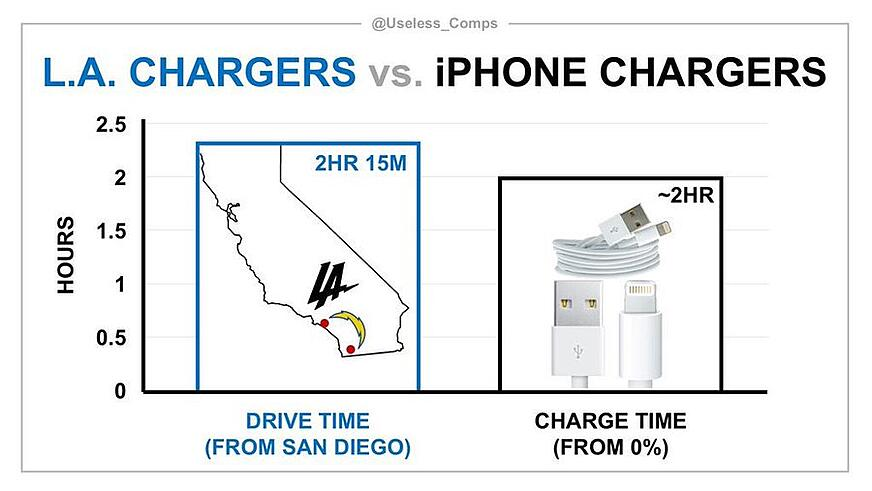 LA Chargers versus iphone chargers graph