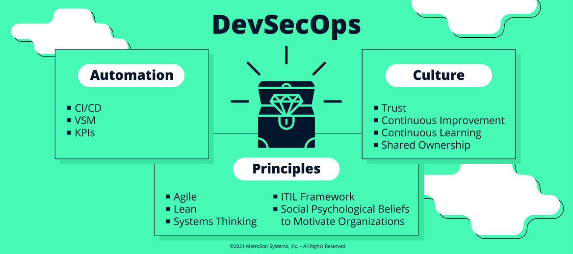 DevSecOps treasure chest of automation, principles, and culture