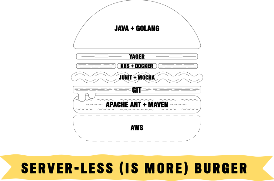 A burger graphic with layers or toppings highlighting a different serverless DevOps tool