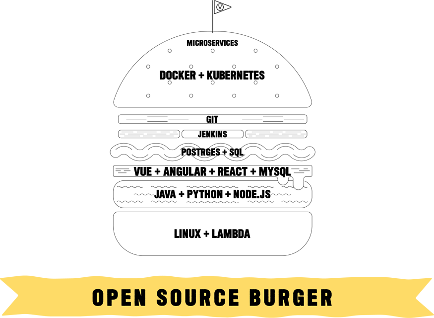 A burger graphic with layers or toppings highlighting a different Open Source DevOps tool