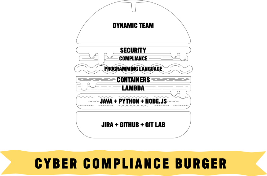 A burger graphic with layers or toppings highlighting a different cyber compliant DevOps tool