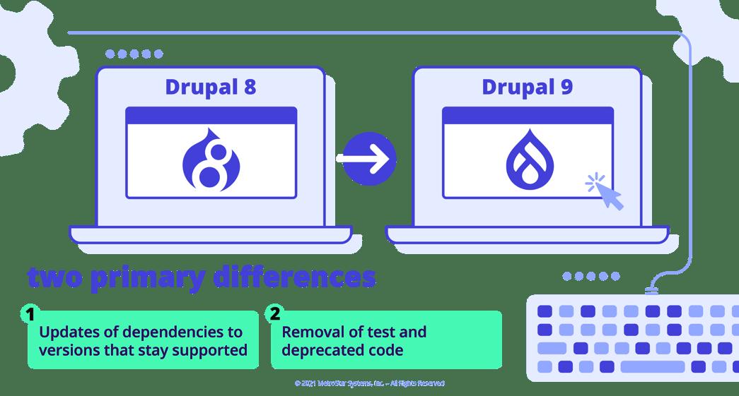 Drupal 8 to Drupal 9 differences
