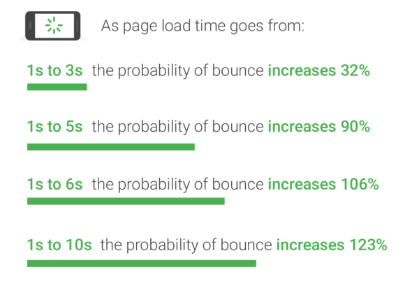 google speed probability of bounce rate compared to page load time