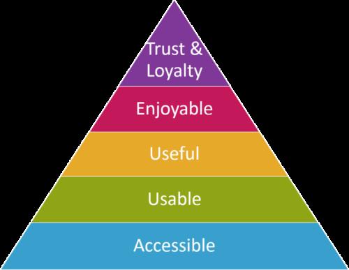 UX hierarchy pyramid